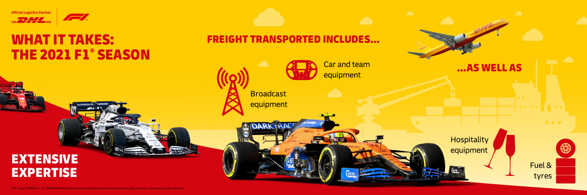 DHL Formula 1 Partnership 2021